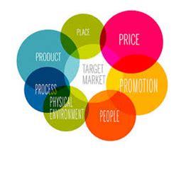 Marketing mix elements essay
